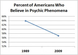 The majority of Americans believe in psychic phenomena, although that proportion is declining, thanks to the efforts of groups like the JREF.